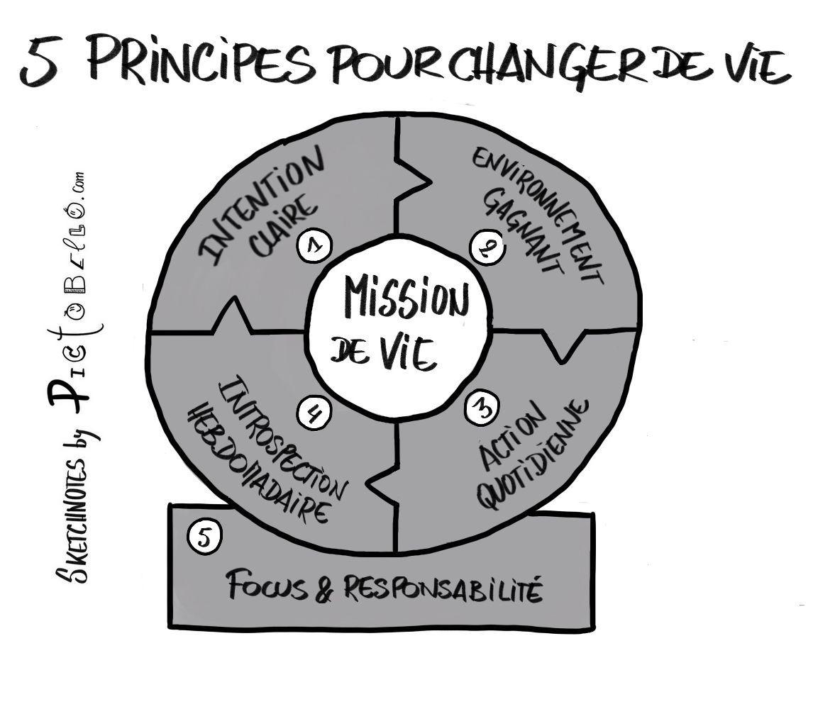 5 principes de vie pour être heureux au travail et dans sa vie privée. 1