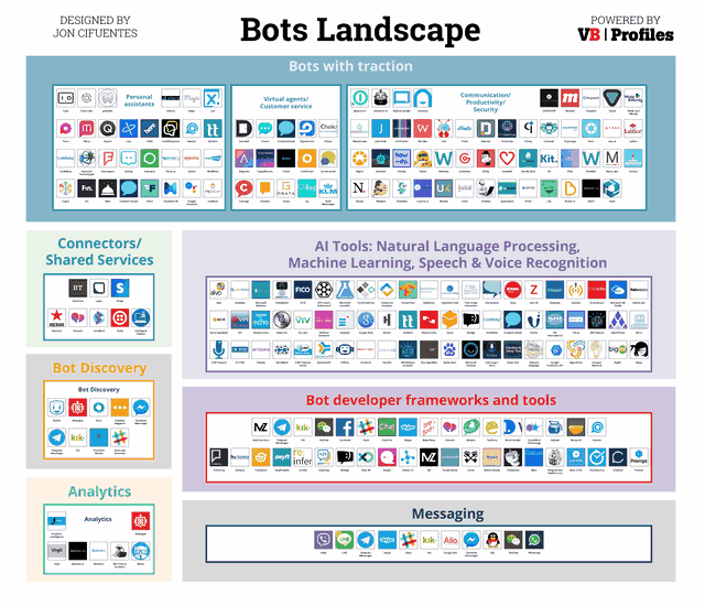 La liste des principales solutions de Chatbots, Callbots et Voicebots 3