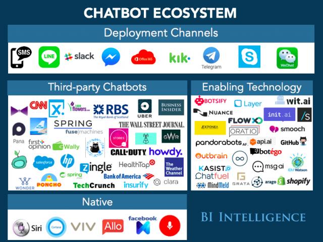 La liste des principales solutions de Chatbots, Callbots et Voicebots 6