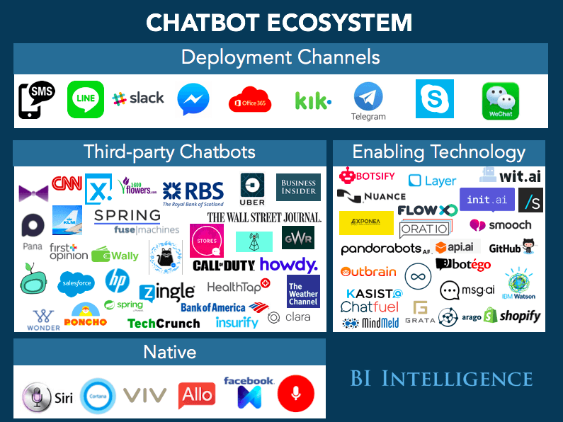 La liste des principales solutions de Chatbots, Callbots et Voicebots 2