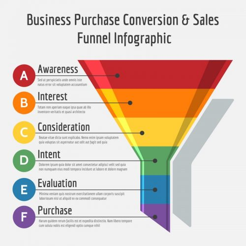 La définition du Marketing Funnel ou entonnoir des ventes 3