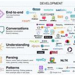 Chatbots, callbots et voicebots, une (r)évolution dans les Services Clients 10