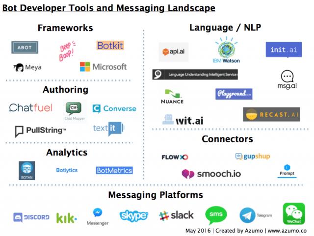 La liste des principales solutions de Chatbots, Callbots et Voicebots 8