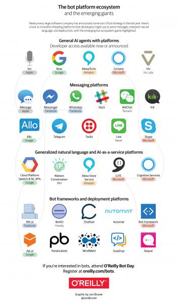 La liste des principales solutions de Chatbots, Callbots et Voicebots 9