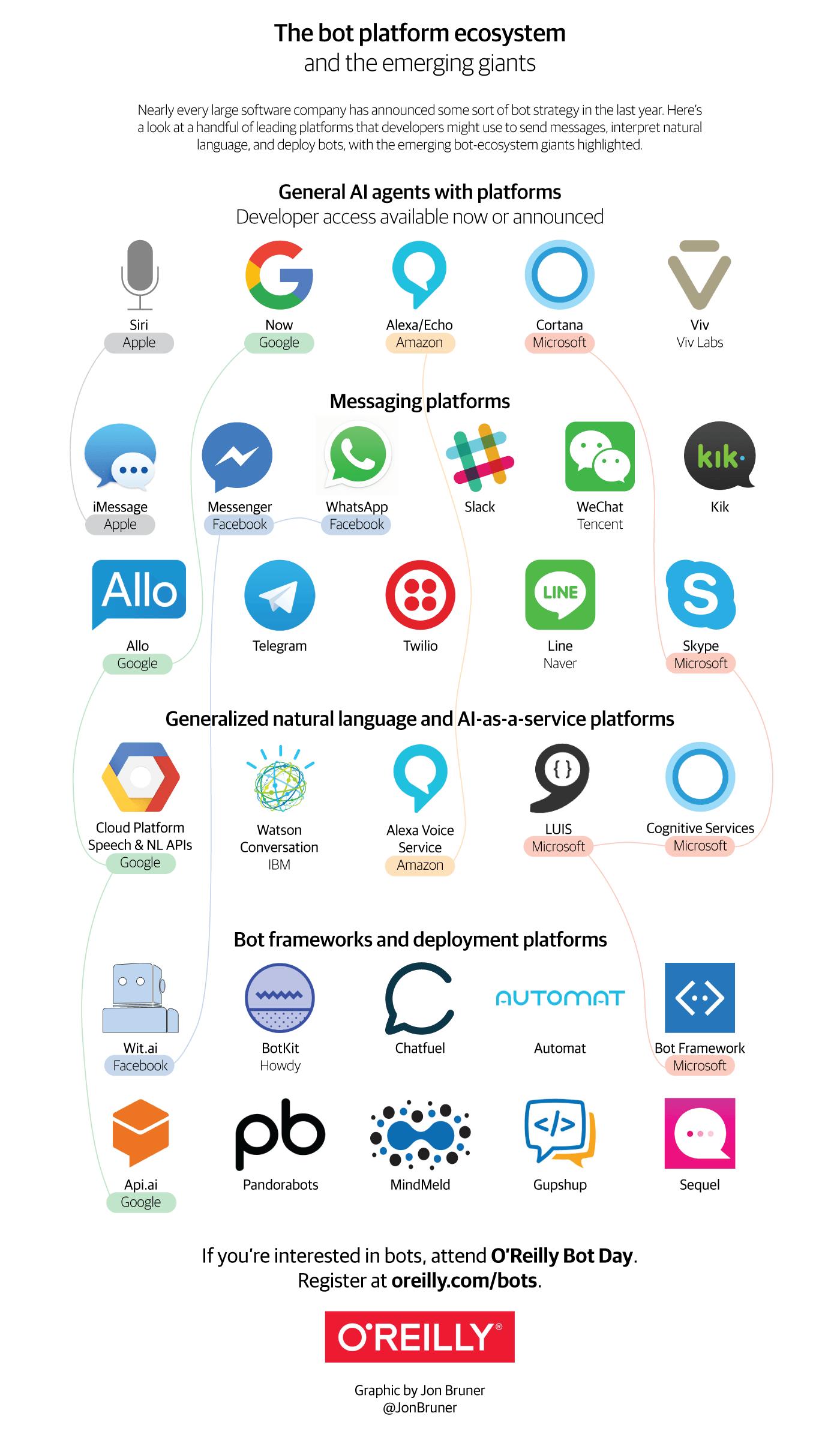 Chatbot Messenger : les clés pour se lancer ! 4