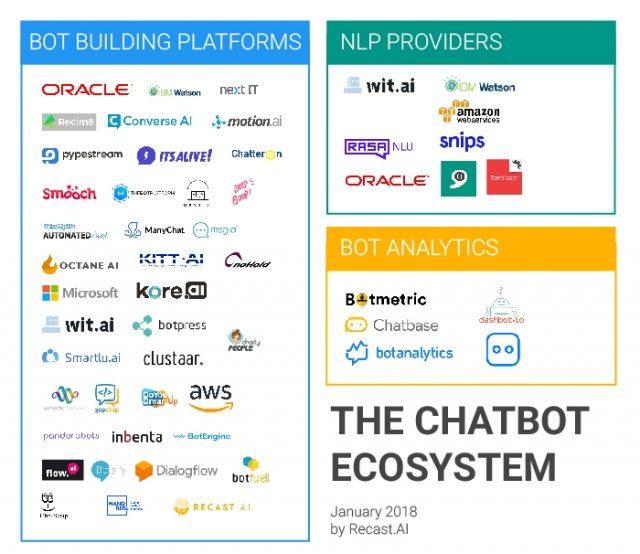 La liste des principales solutions de Chatbots, Callbots et Voicebots 10