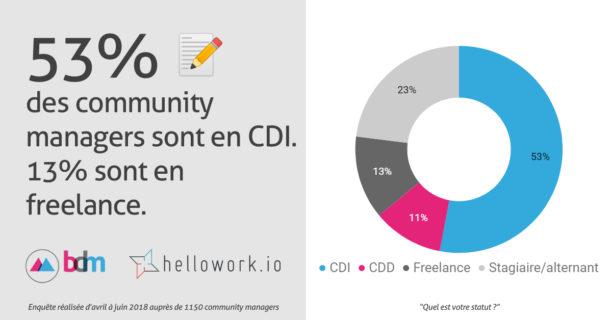 Quel est le tarif d'un Community Manager ? 6 exemples de tarifs pour un community manager de l'agence au Freelance ! 24