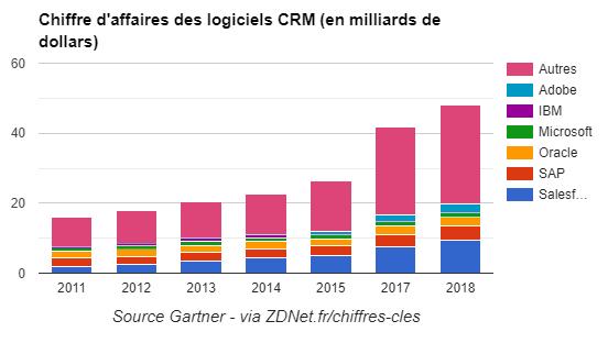 Quels sont les éditeurs Français de CRM alternatifs aux leaders internationaux Salesforce, Microsoft CRM, Sugar CRM, Zoho CRM.... 5
