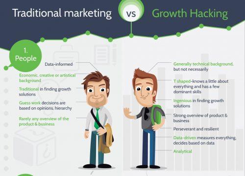Comment mettre en place une stratégie Growth Hacking ? 12