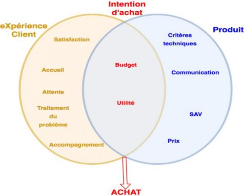 Les défis de l'omnicanalité dans la Relation Client 7