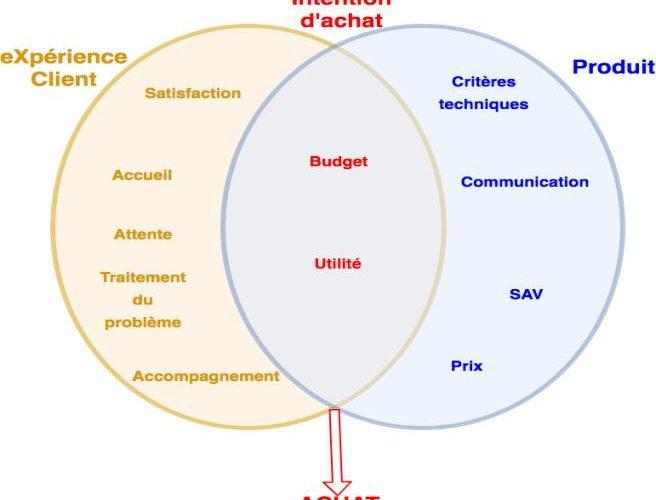 Les défis de l'omnicanalité dans la Relation Client 5