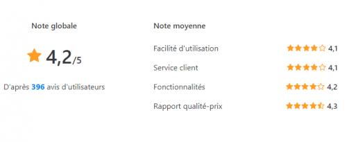 Spécial logiciel CRM : Les 13 meilleurs logiciels de CRM pour une PME en France 35