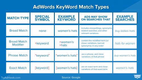8 conseils simples pour optimiser vos Campagnes Google Ads 6