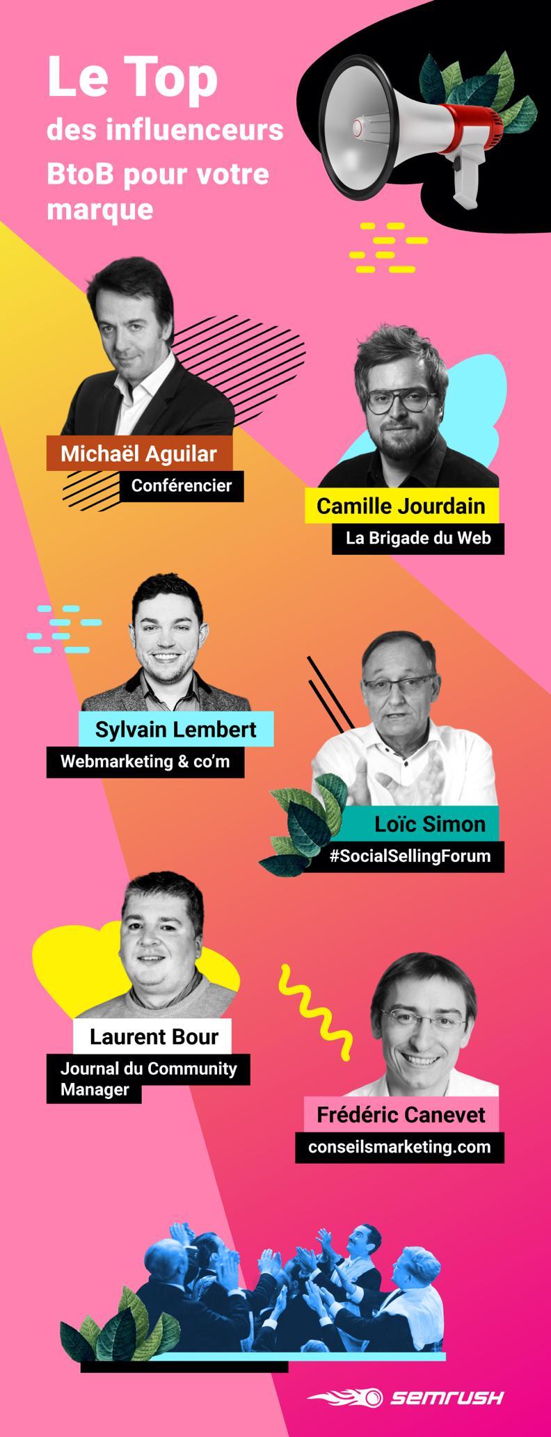 Le Top des influenceurs B2B : ConseilsMarketing.com sélectionné ! 2