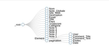 Comment faire du Web Scraping : cas pratique avec la récupération des avis clients sur Trustpilot avec webscraper.io 80