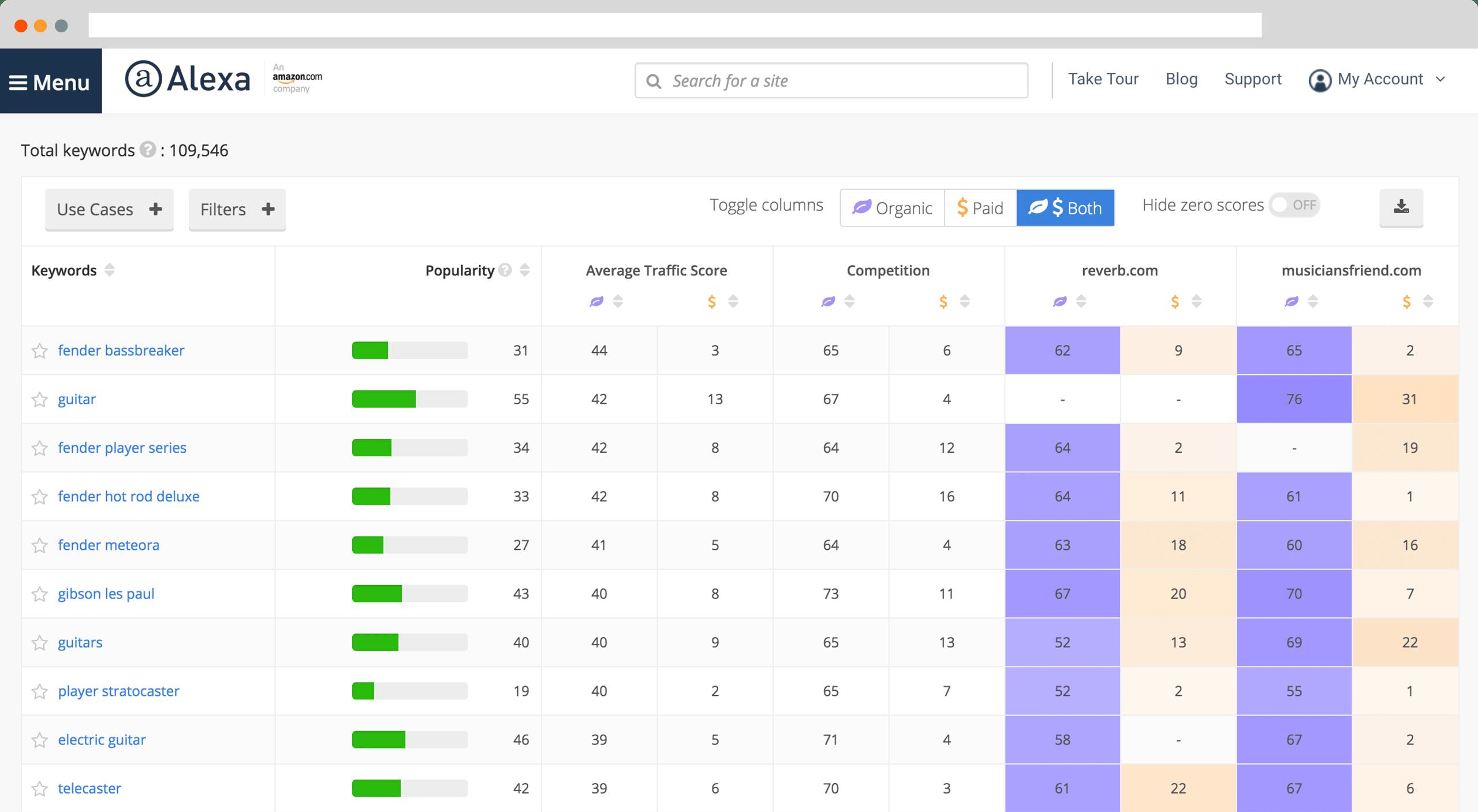 Ma sélection des meilleurs outils de Growth Hacking ! 89