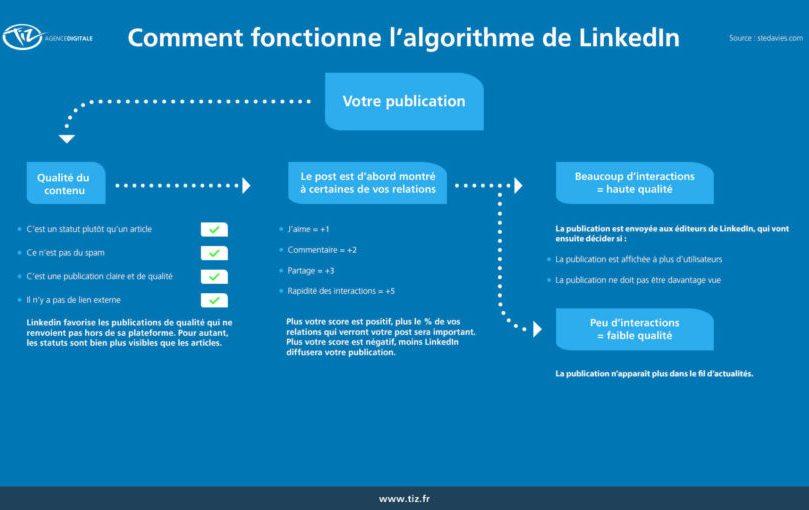 Comment obtenir de l'engagement sur LinkedIn ? 9 types d'articles pour booster votre visibilité sur Linkedin ! 7