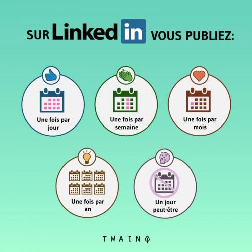 Comment obtenir de l'engagement sur LinkedIn ? 9 types d'articles pour booster votre visibilité sur Linkedin ! 15