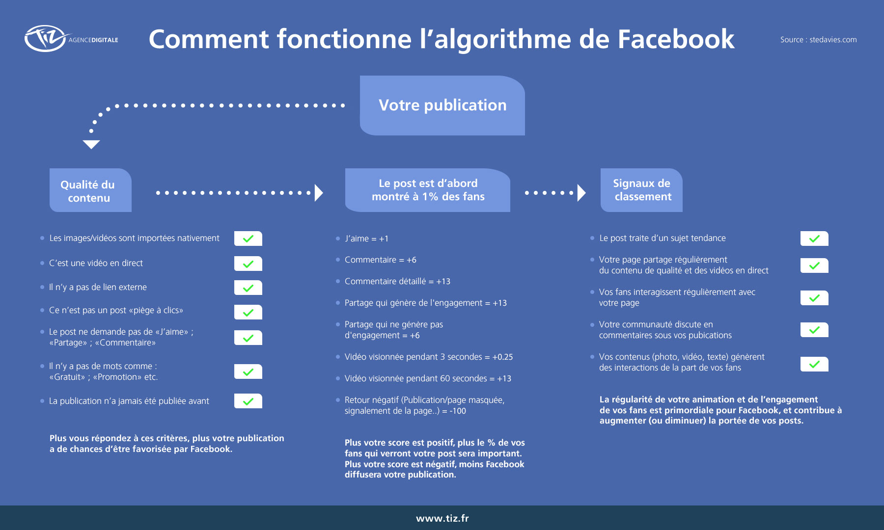 Comment hacker Linkedin, Twitter, Youtube, Facebook, Pinterest, Instagram... ? Jouez simplement avec l'algorithme ! 6