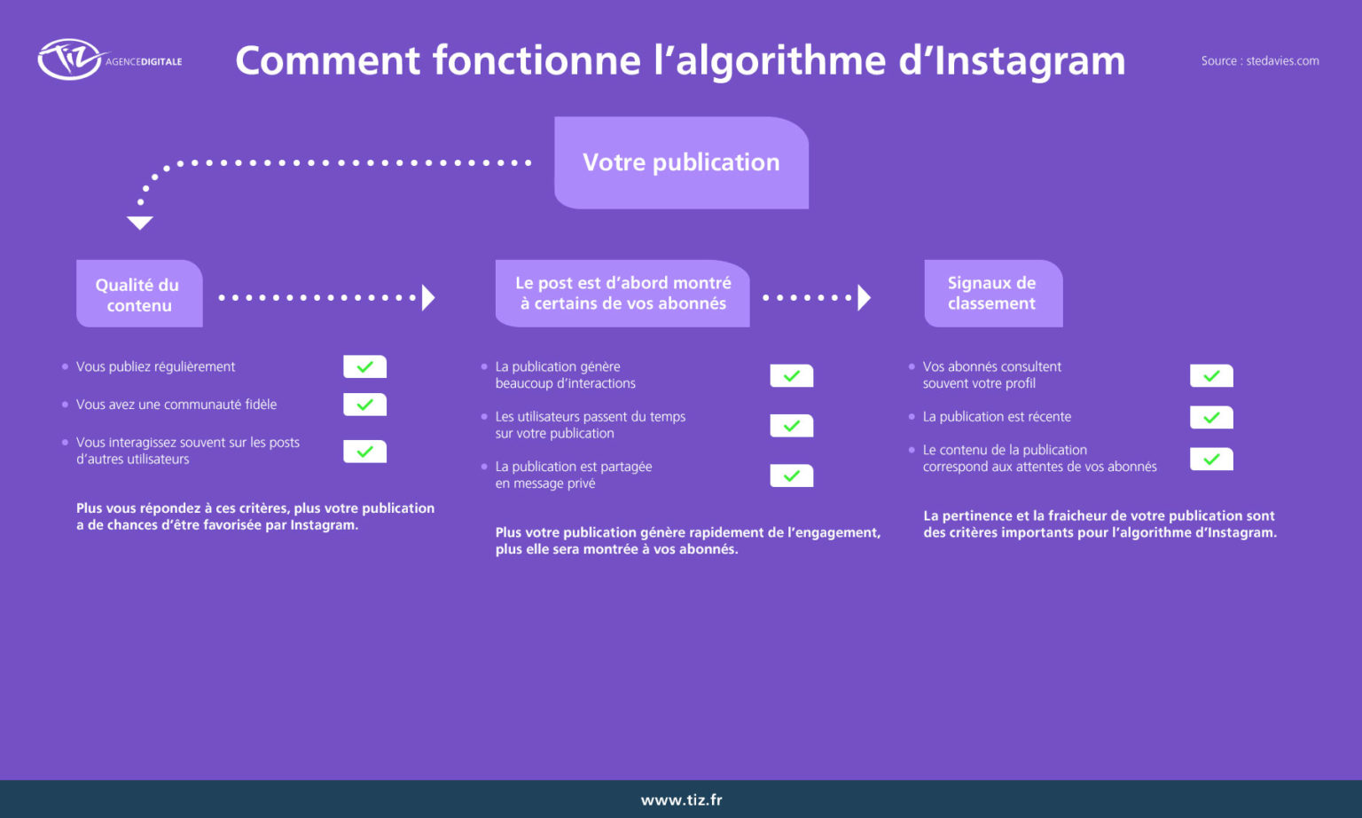 Comment hacker Linkedin, Twitter, Youtube, Facebook, Pinterest, Instagram... ? Jouez simplement avec l'algorithme ! 4