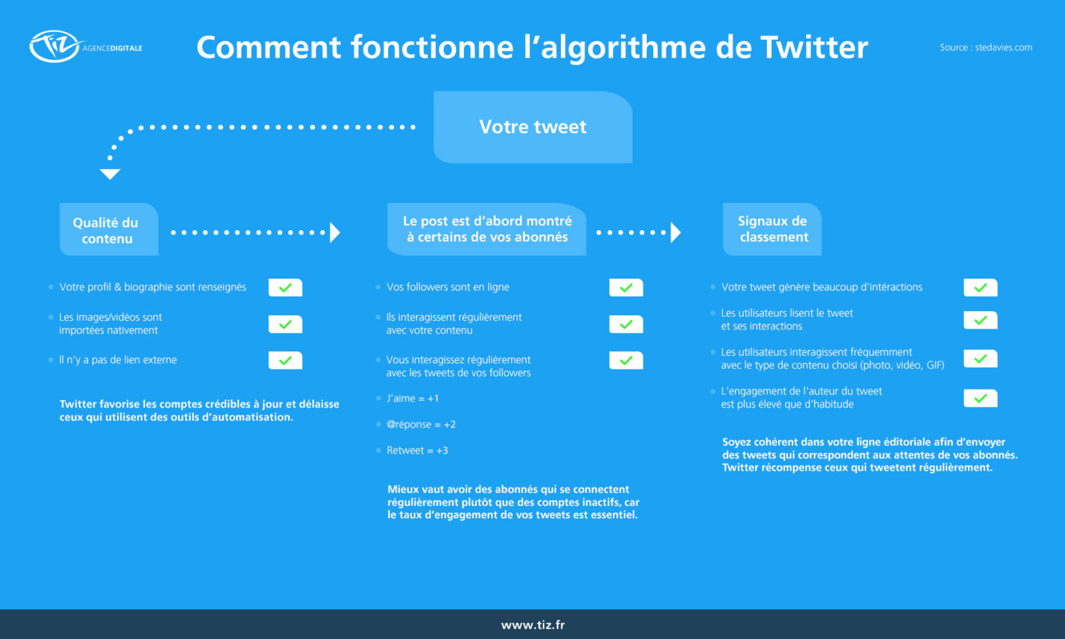 Comment hacker Linkedin, Twitter, Youtube, Facebook, Pinterest, Instagram... ? Jouez simplement avec l'algorithme ! 9