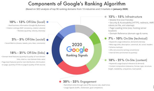Référencement sur Google : 6 astuces pour bien référencer son site sur Google et choisir les bons mots clés ! 7