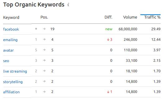 Référencement sur Google : 6 astuces pour bien référencer son site sur Google et choisir les bons mots clés ! 14