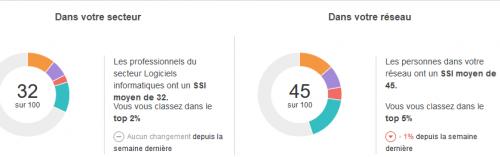 Vérifiez vos performances sur Linkedin grâce au Social Selling Index ! 11