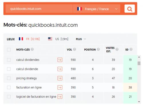 3 sites internet SaaS qui attirent un flux régulier de clients grâce à l'Inbound Marketing B2B 11