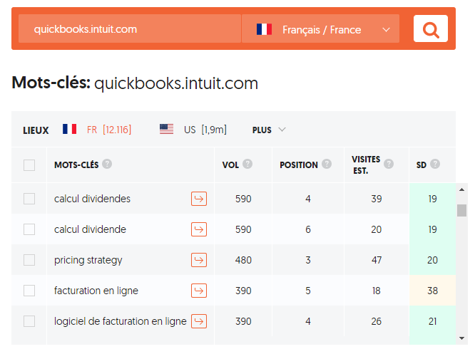 3 sites internet SaaS qui attirent un flux régulier de clients grâce à l'Inbound Marketing B2B 7