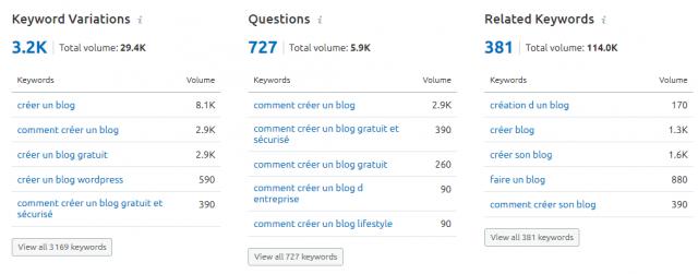 Comment créer un blog en 2020 ? Générez du trafic avec 8 stratégies de Growth Hacking ! 30