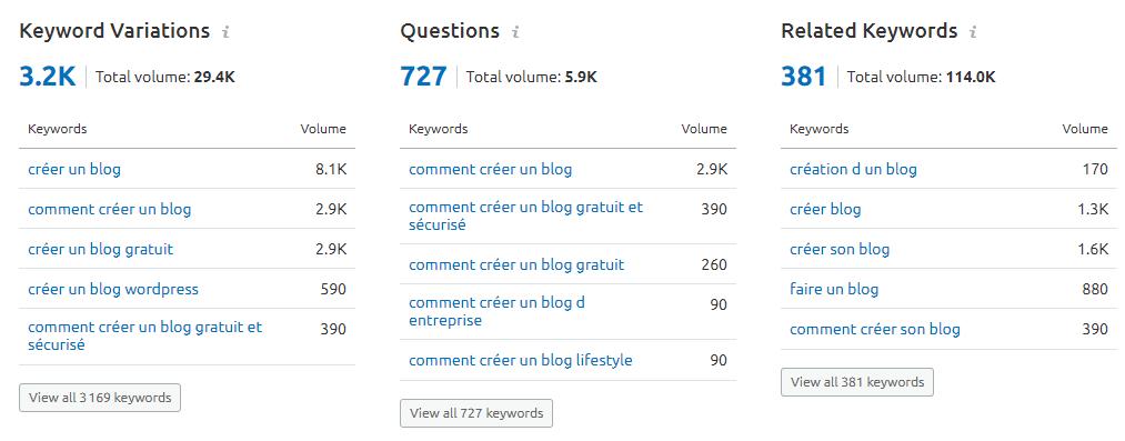Comment créer un blog en 2020 ? Générez du trafic avec 8 stratégies de Growth Hacking ! 28
