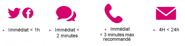 Spécial Centre d'Appels : améliorez votre productivité tout en soignant l'Expérience Client 26