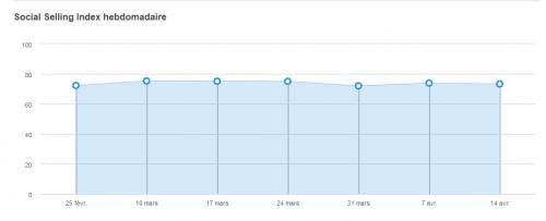 Vérifiez vos performances sur Linkedin grâce au Social Selling Index ! 12