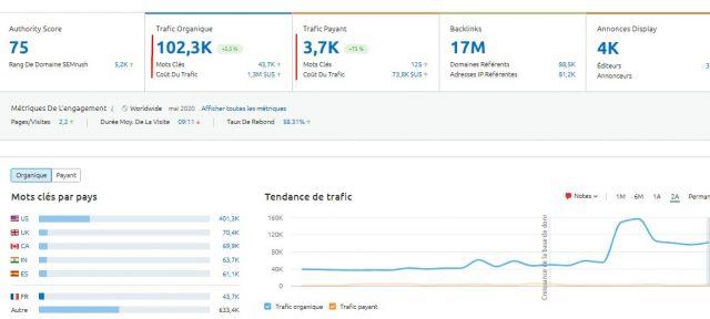 3 sites internet SaaS qui attirent un flux régulier de clients grâce à l'Inbound Marketing B2B 22