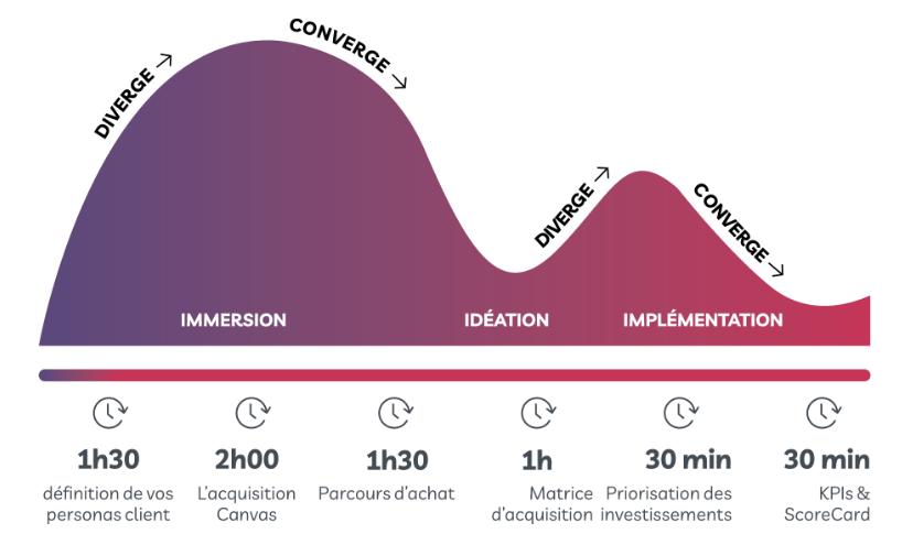 En temps de crise, il ne faut pas faire moins de marketing, mais plus ! - 10 actions marketing à faire en temps de crise 3