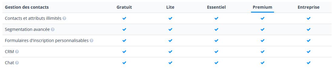 Comment installer un Chat Live Wordpress ? Voici le Tuto avec Sendinblue en 10 minutes Chrono ! 1