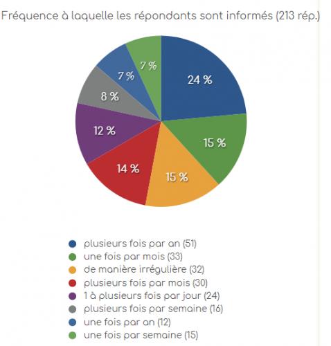 eRéputation en entreprise : l'état des lieux dans les entreprises Françaises ! 11