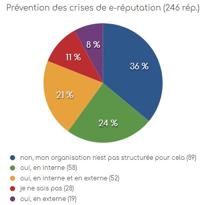 eRéputation en entreprise : l'état des lieux dans les entreprises Françaises ! 15