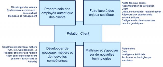 La Relation Client : quelles sont les tendances à venir ? 4