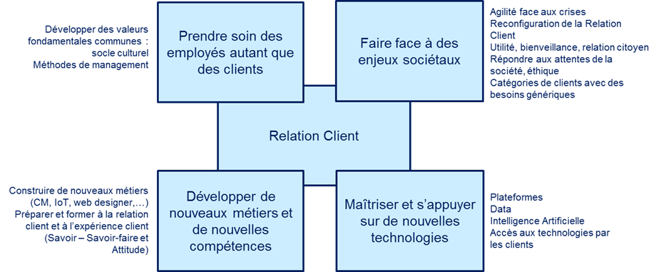 La Relation Client : quelles sont les tendances à venir ? 1