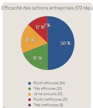 eRéputation en entreprise : l'état des lieux dans les entreprises Françaises ! 21