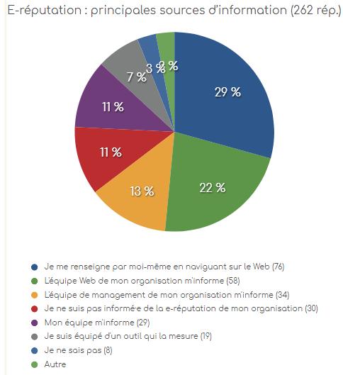 eRéputation en entreprise : l'état des lieux dans les entreprises Françaises ! 6