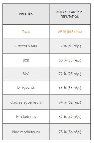eRéputation en entreprise : l'état des lieux dans les entreprises Françaises ! 8
