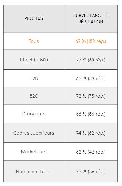eRéputation en entreprise : l'état des lieux dans les entreprises Françaises ! 5