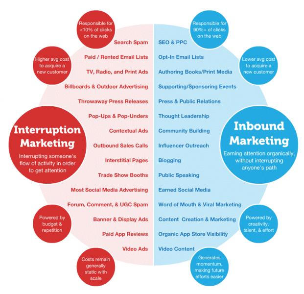L'Inbound Marketing B2B, l'une des meilleures stratégies pour attirer les prospects en B2B 11