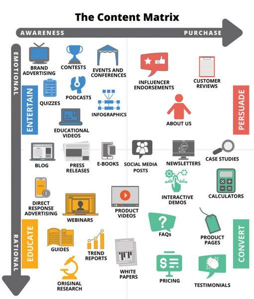 L'Inbound Marketing B2B, l'une des meilleures stratégies pour attirer les prospects en B2B 6