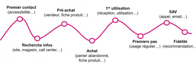 Comment mettre en place une enquête de satisfaction par SMS ? 12