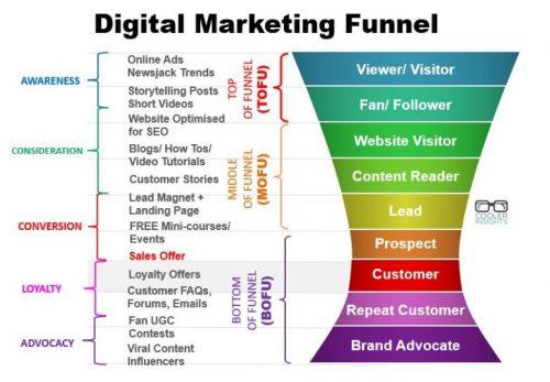 L'Inbound Marketing B2B, l'une des meilleures stratégies pour attirer les prospects en B2B 5