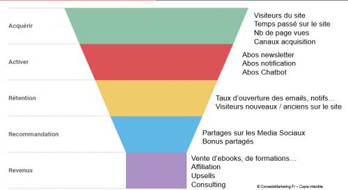 Comment mettre en place une stratégie Growth Hacking ? 5